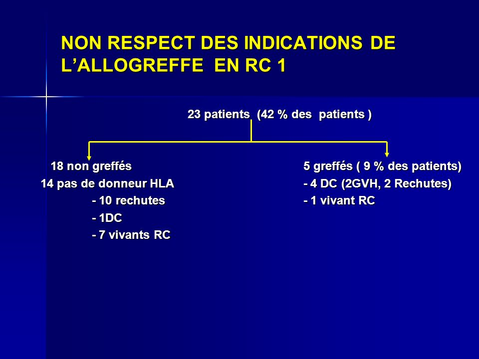 NON RESPECT DES INDICATIONS DE L'ALLOGREFFE EN RC 1