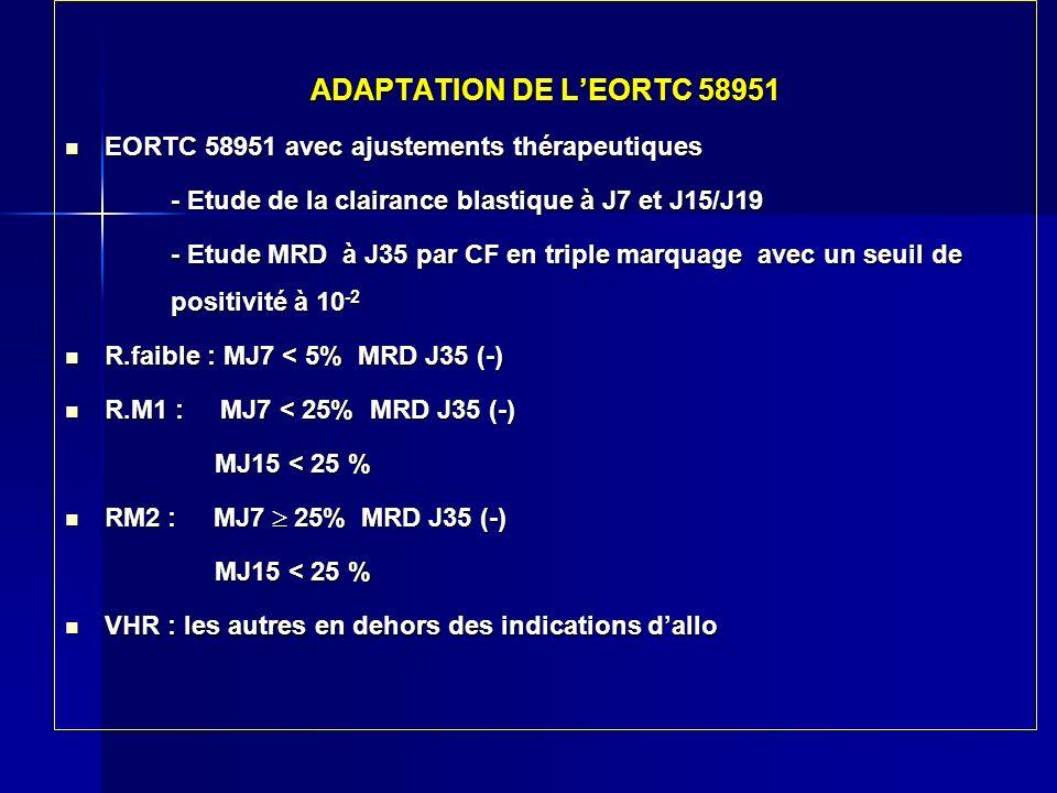 ADAPTATION DE L'EORTC 58951 EORTC 58951 avec ajustements thérapeutiques. - Etude de la clairance blastique à J7 et J15/J19.