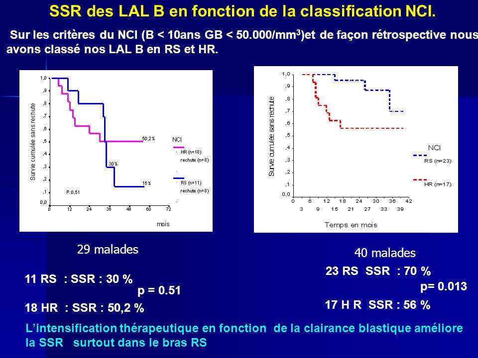 SSR des LAL B en fonction de la classification NCI.