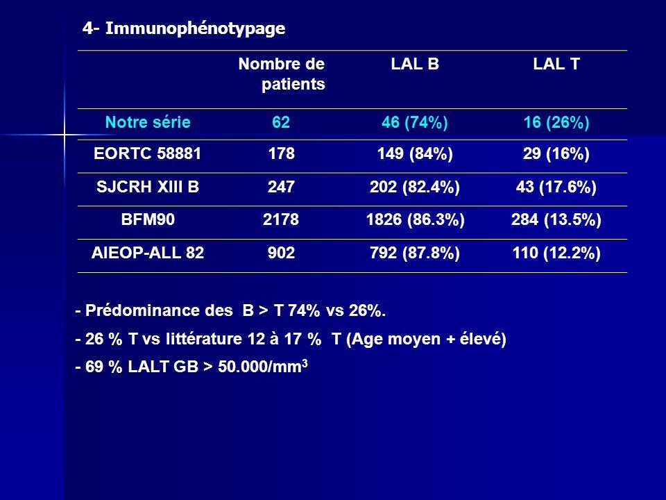 4- Immunophénotypage Nombre de patients. LAL B. LAL T. Notre série. 62. 46 (74%) 16 (26%) EORTC 58881.