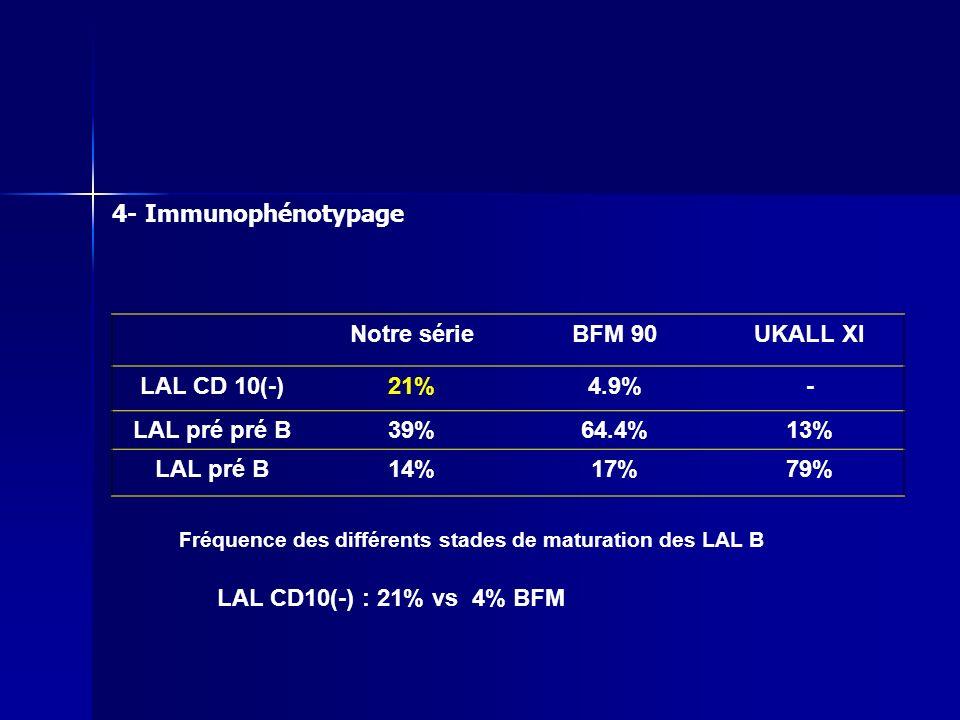 Fréquence des différents stades de maturation des LAL B