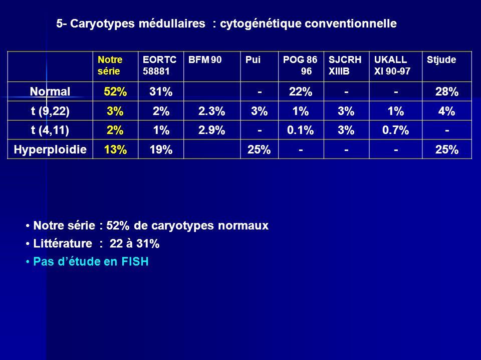 5- Caryotypes médullaires : cytogénétique conventionnelle