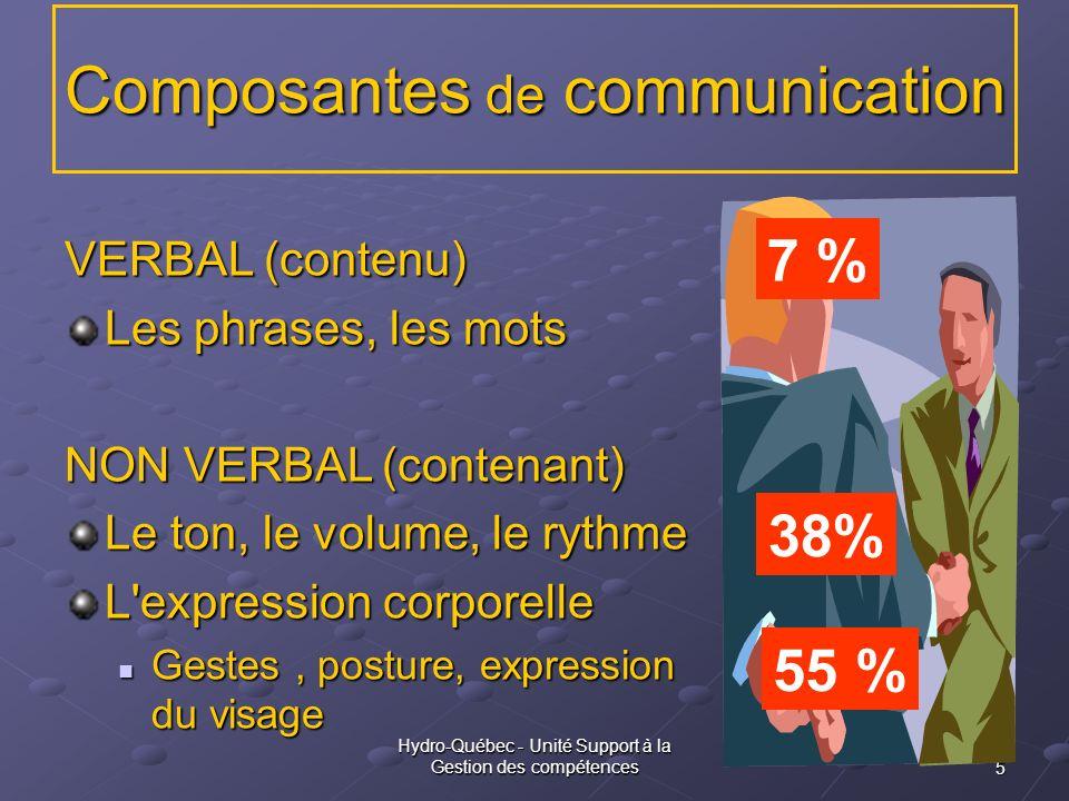 Composantes de communication