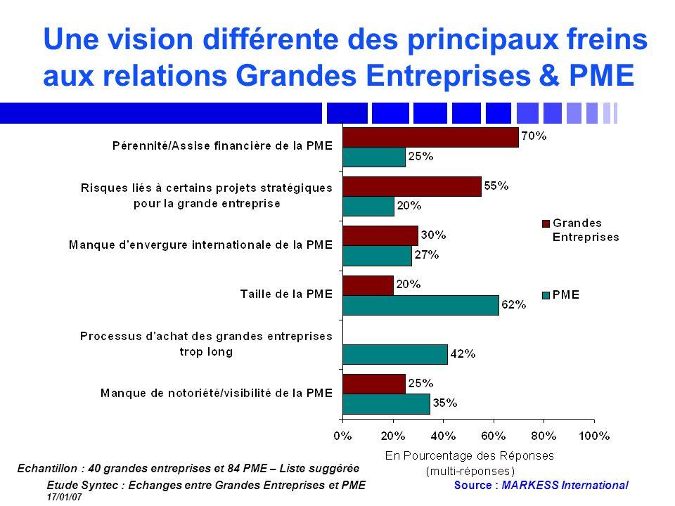 Une vision différente des principaux freins aux relations Grandes Entreprises & PME