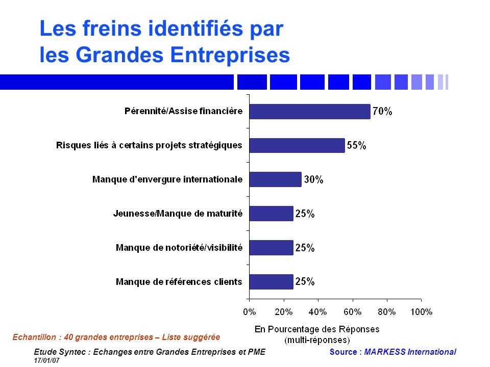 Les freins identifiés par les Grandes Entreprises