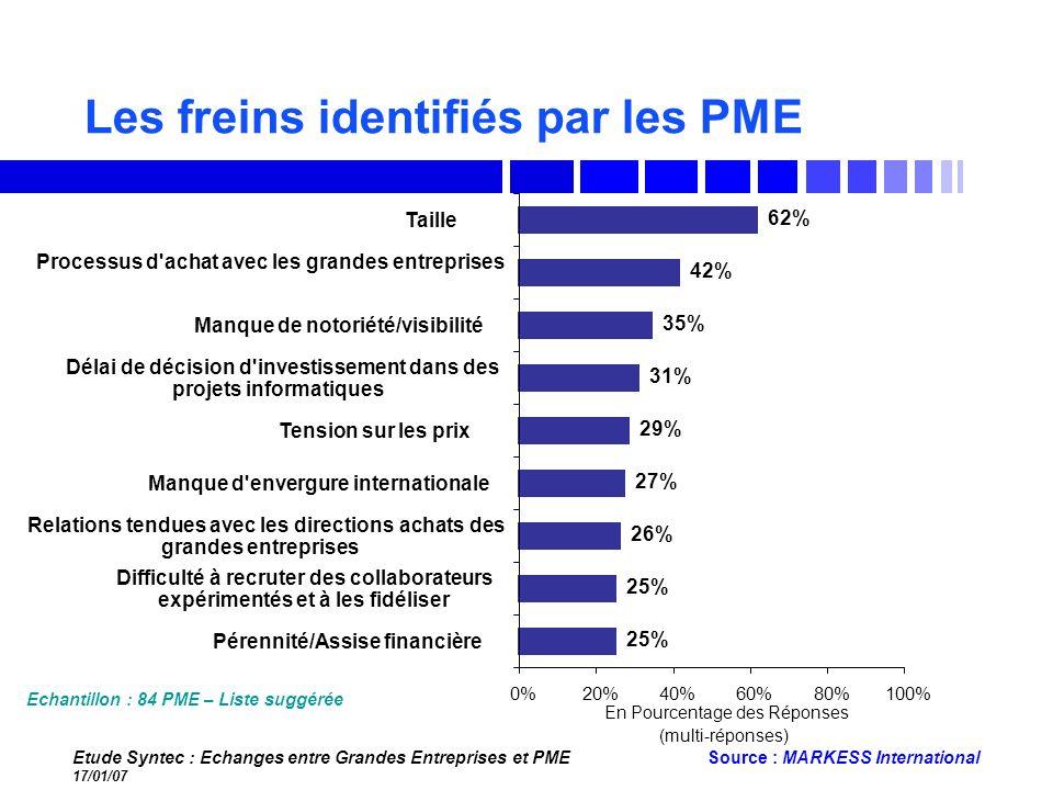 Les freins identifiés par les PME
