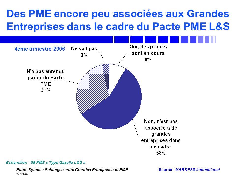 Des PME encore peu associées aux Grandes Entreprises dans le cadre du Pacte PME L&S
