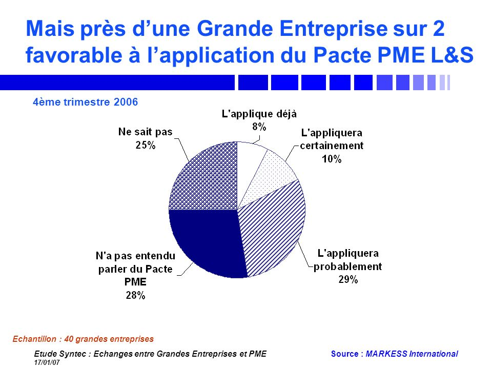 Mais près d'une Grande Entreprise sur 2 favorable à l'application du Pacte PME L&S