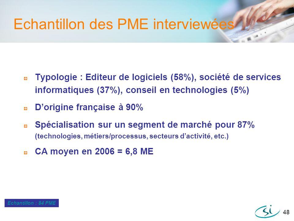 Echantillon des PME interviewées