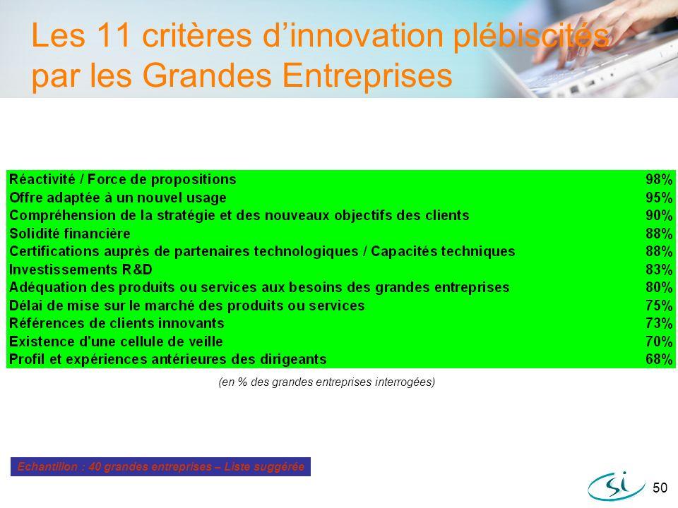 Les 11 critères d'innovation plébiscités par les Grandes Entreprises