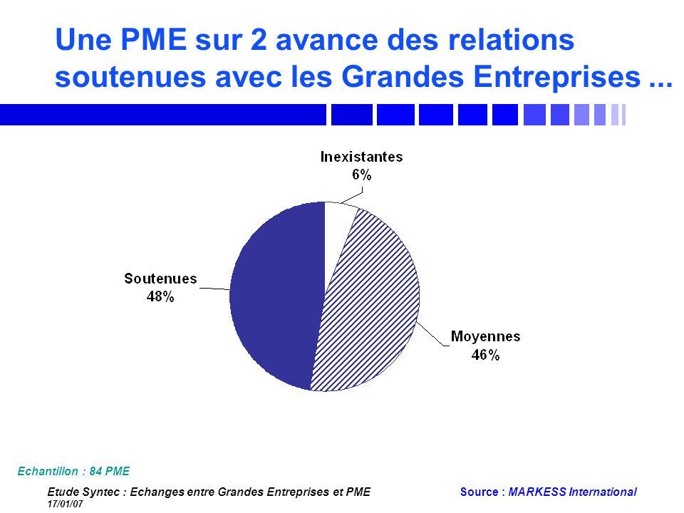 Une PME sur 2 avance des relations soutenues avec les Grandes Entreprises ...