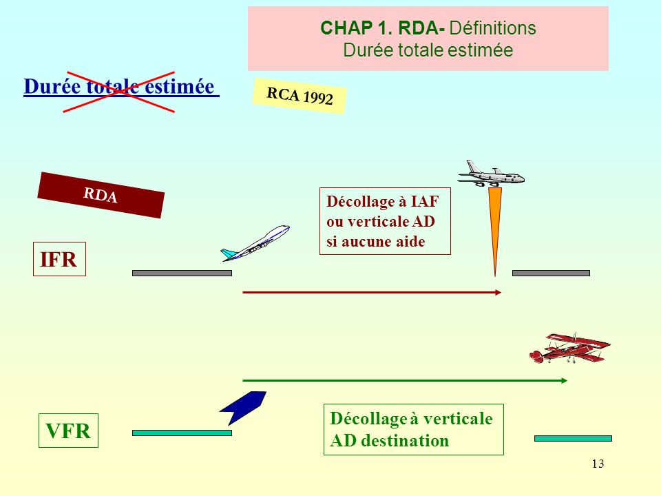 CHAP 1. RDA- Définitions Durée totale estimée