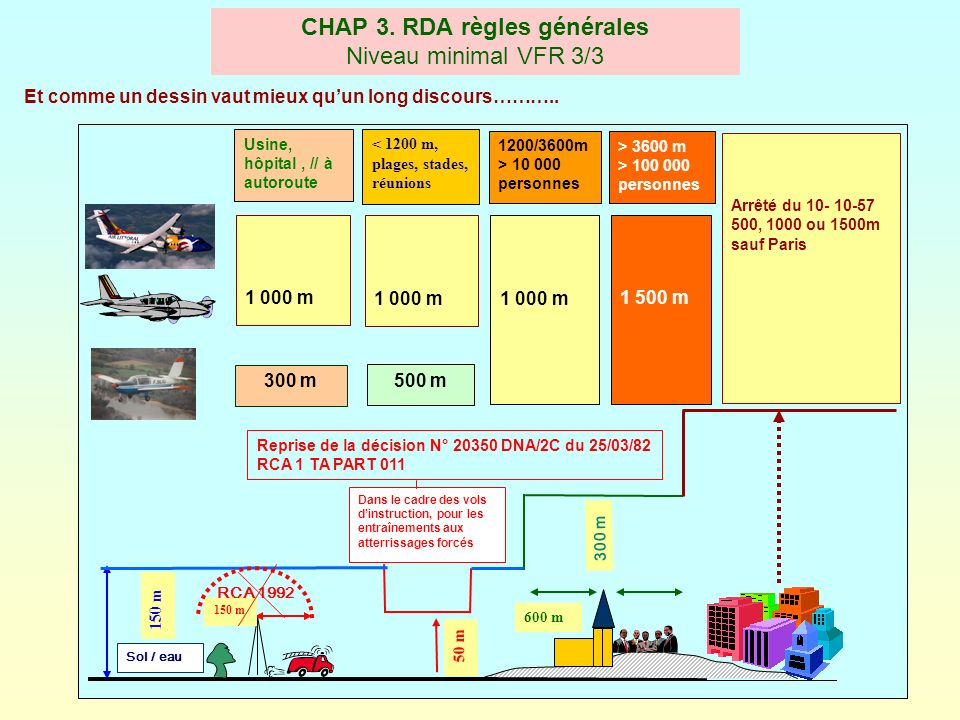 CHAP 3. RDA règles générales Niveau minimal VFR 3/3