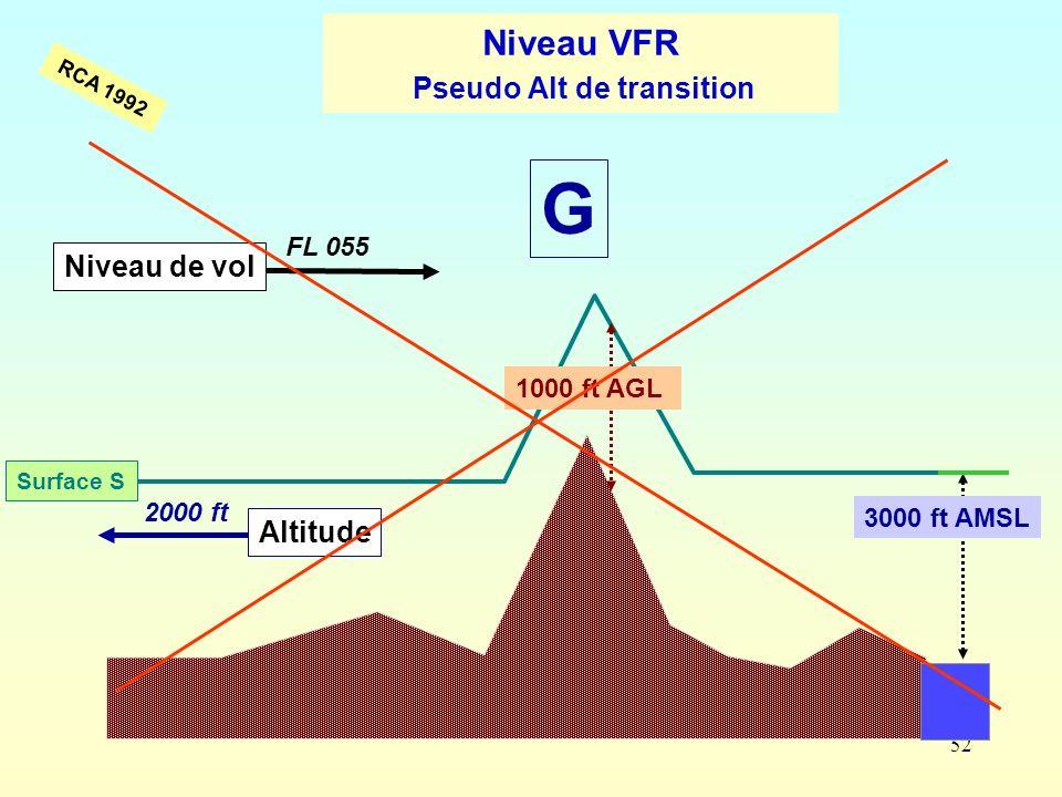 Niveau VFR Pseudo Alt de transition