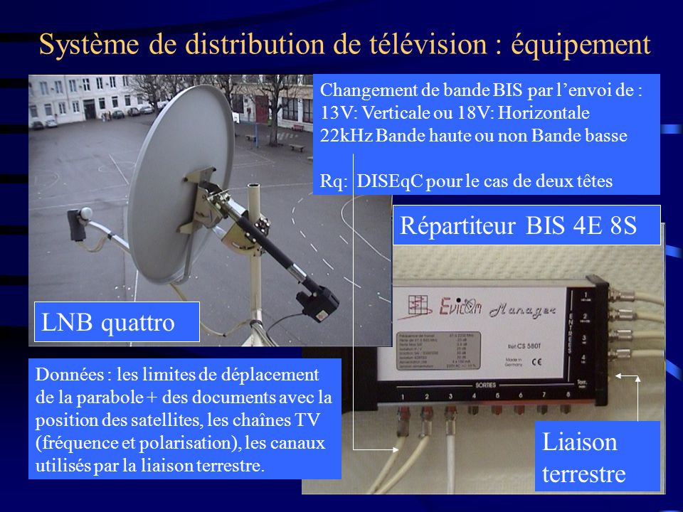 Système de distribution de télévision : équipement