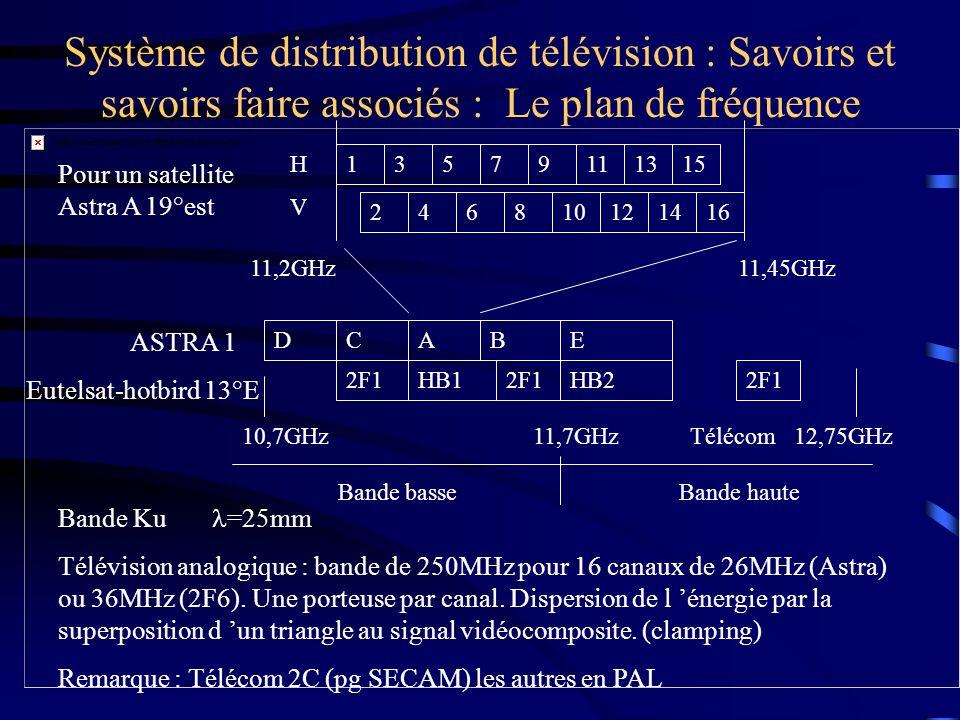 Système de distribution de télévision : Savoirs et savoirs faire associés : Le plan de fréquence