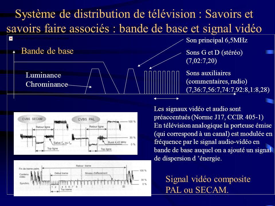 Système de distribution de télévision : Savoirs et savoirs faire associés : bande de base et signal vidéo