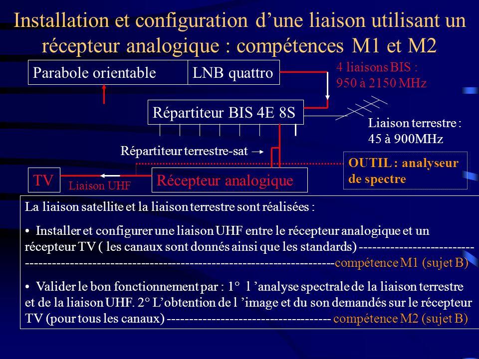Installation et configuration d'une liaison utilisant un récepteur analogique : compétences M1 et M2