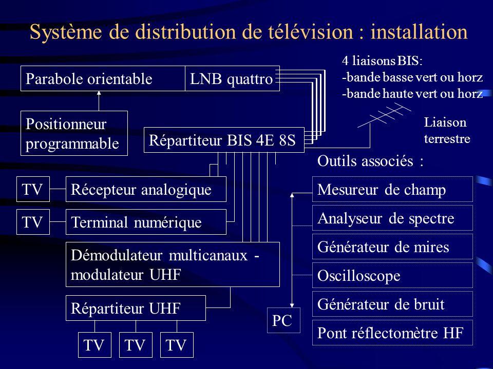 Système de distribution de télévision : installation