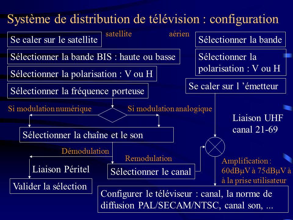 Système de distribution de télévision : configuration