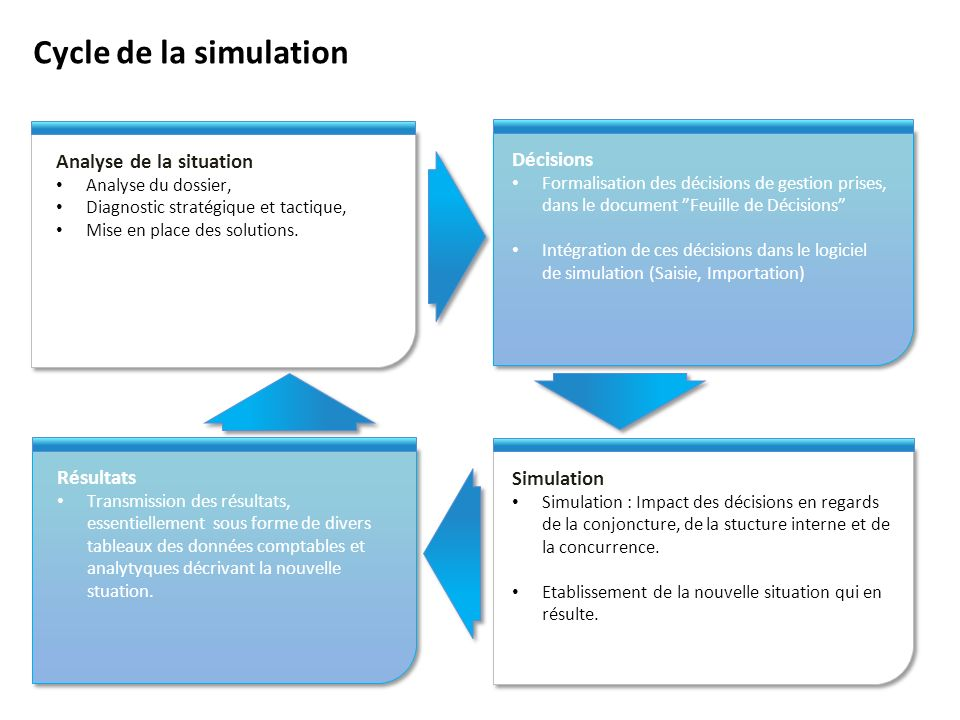 Cycle de la simulation Analyse de la situation Décisions Résultats