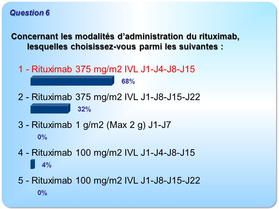 1 - Rituximab 375 mg/m2 IVL J1-J4-J8-J15