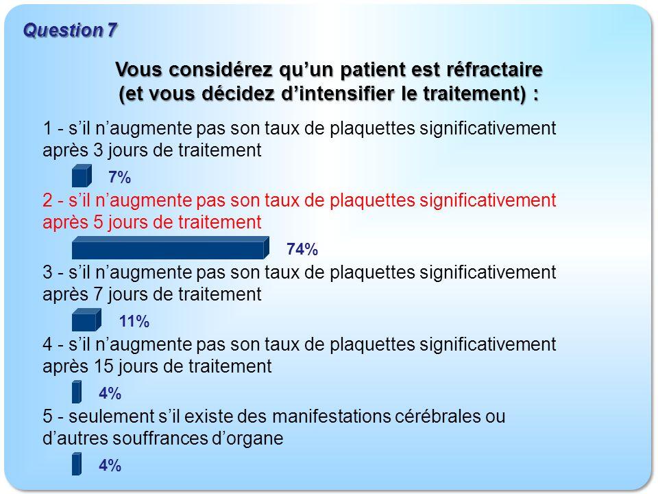 Question 7 Vous considérez qu'un patient est réfractaire (et vous décidez d'intensifier le traitement) :