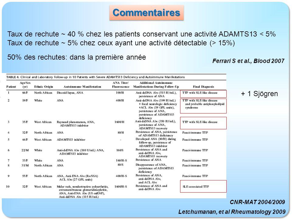 Commentaires Taux de rechute ~ 40 % chez les patients conservant une activité ADAMTS13 < 5%
