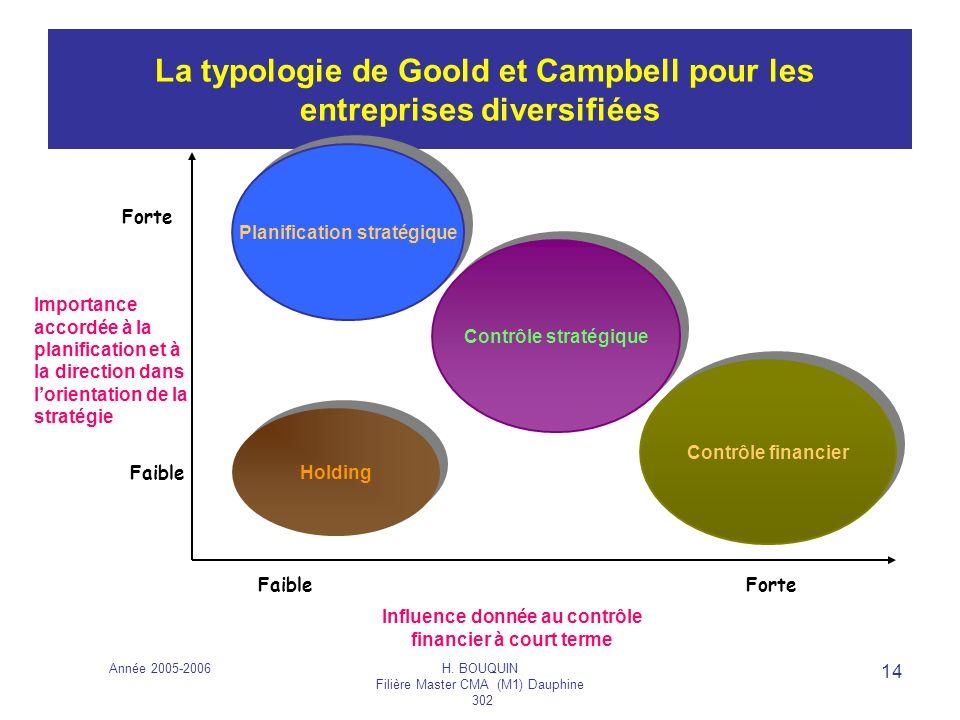 La typologie de Goold et Campbell pour les entreprises diversifiées