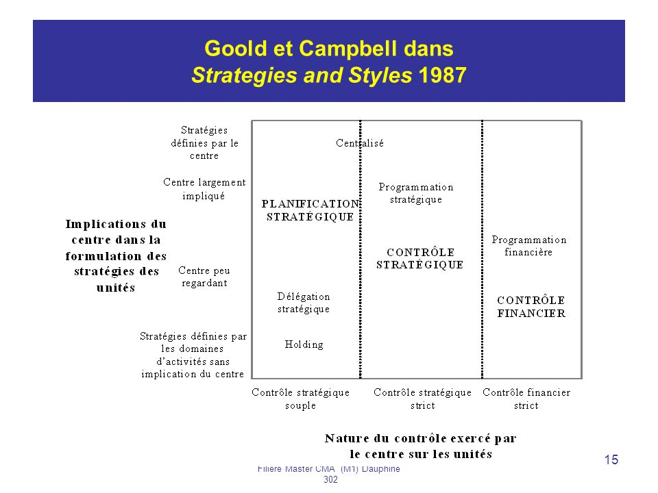 Goold et Campbell dans Strategies and Styles 1987