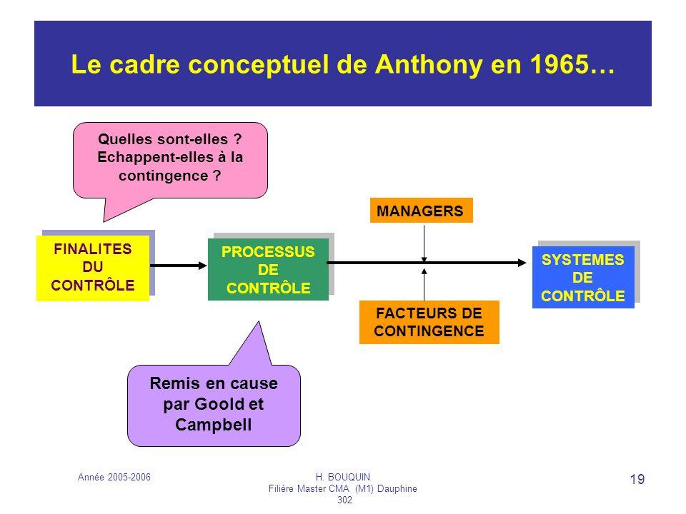 Le cadre conceptuel de Anthony en 1965…