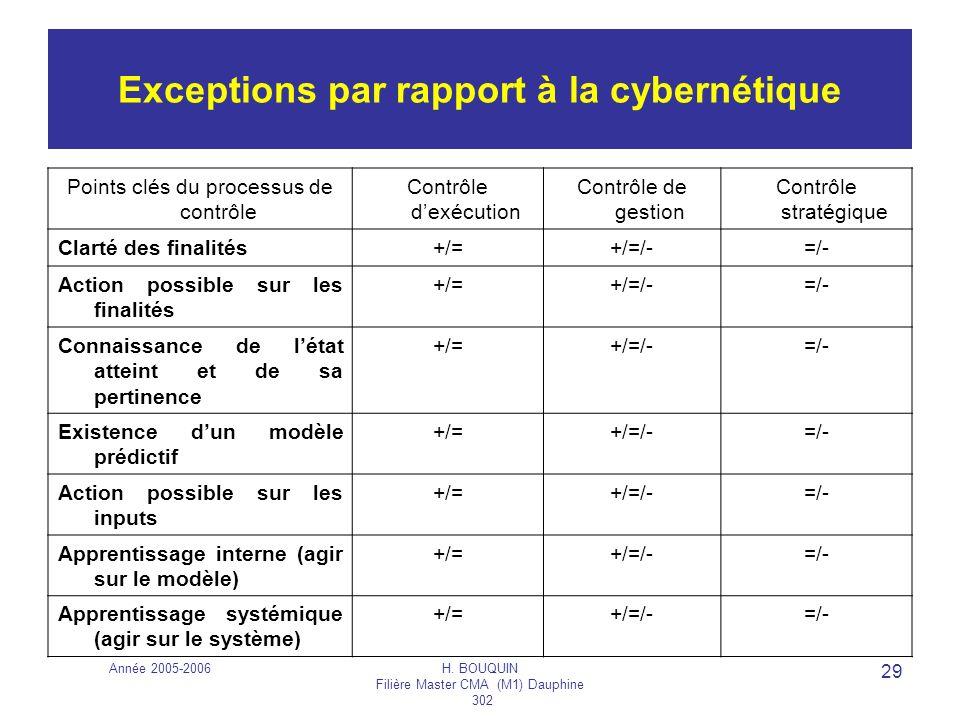 Exceptions par rapport à la cybernétique