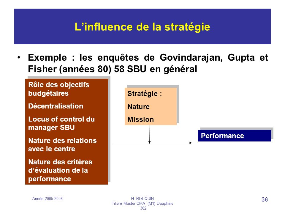 L'influence de la stratégie