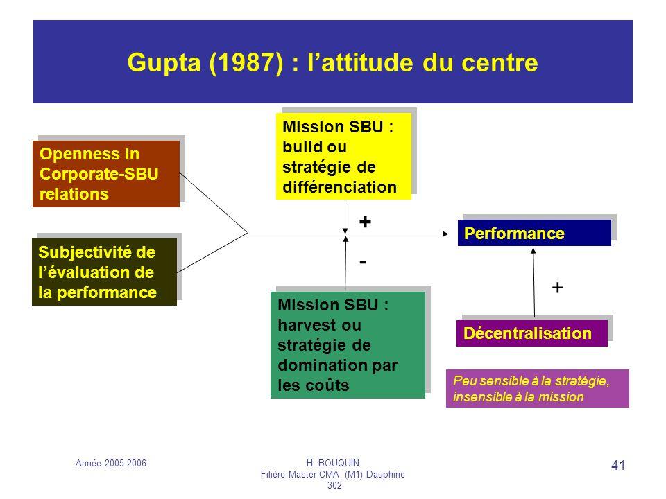 Gupta (1987) : l'attitude du centre