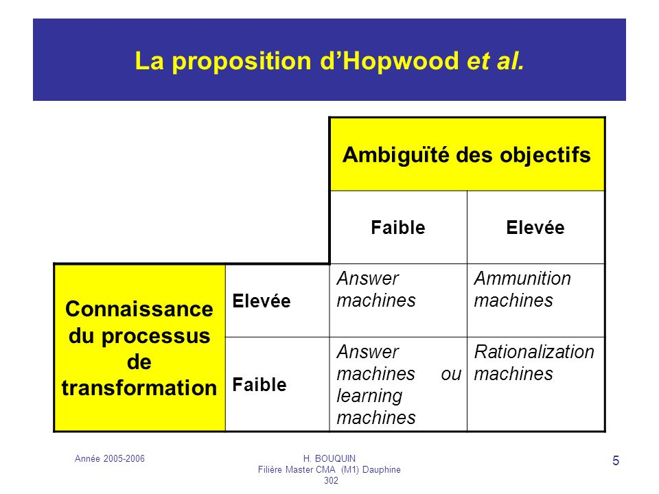 La proposition d'Hopwood et al.
