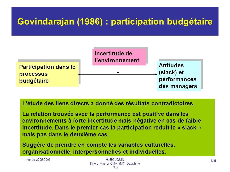 Govindarajan (1986) : participation budgétaire