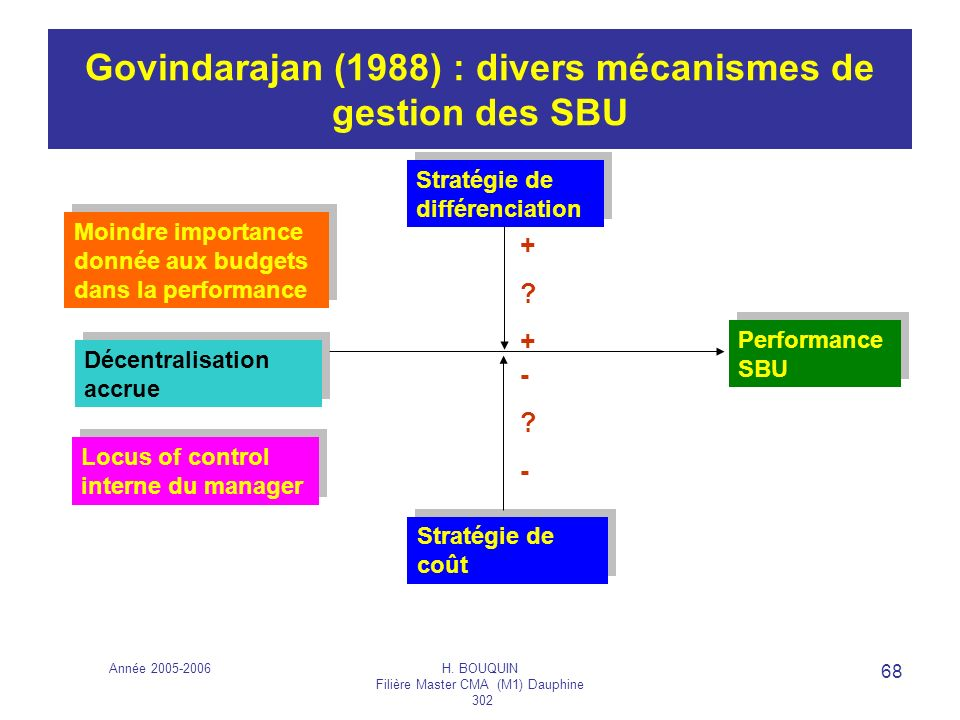 Govindarajan (1988) : divers mécanismes de gestion des SBU