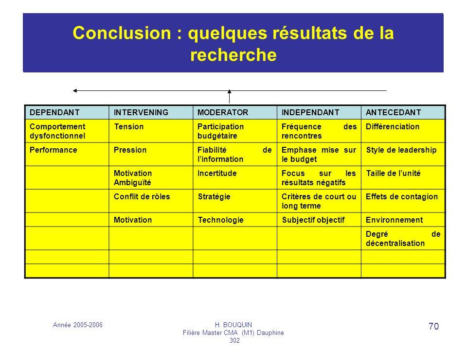 Conclusion : quelques résultats de la recherche