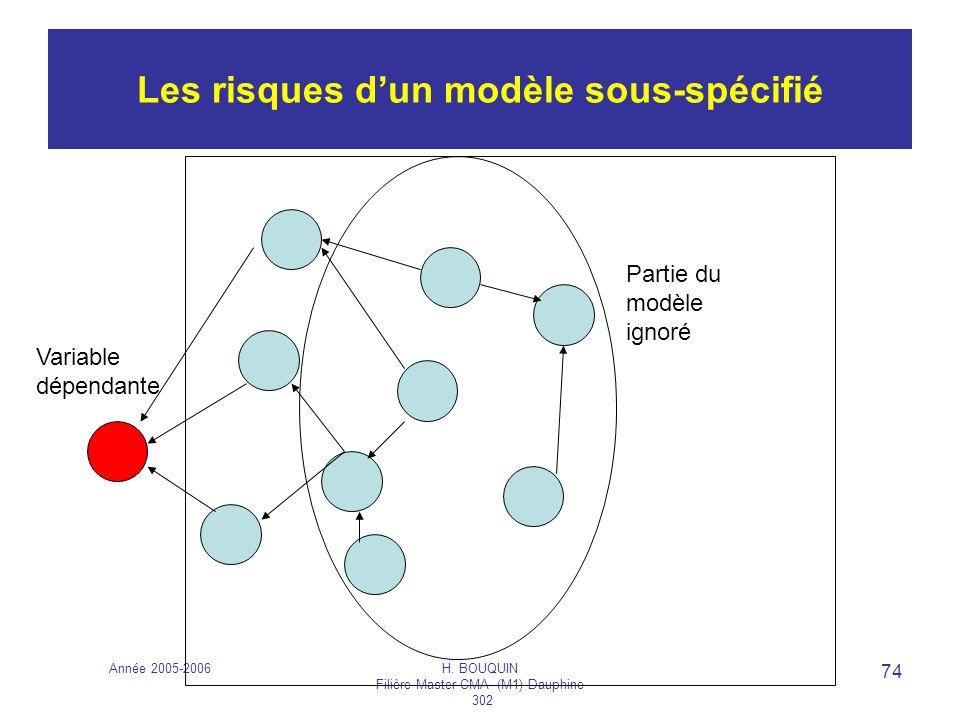 Les risques d'un modèle sous-spécifié