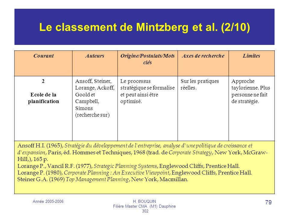 Le classement de Mintzberg et al. (2/10)