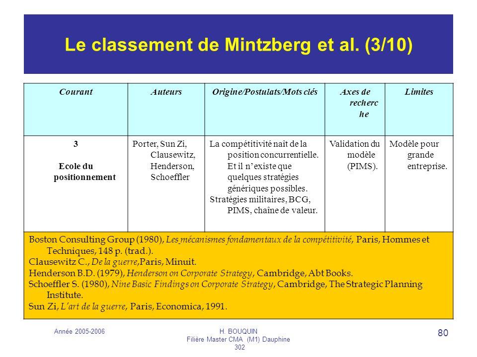 Le classement de Mintzberg et al. (3/10)