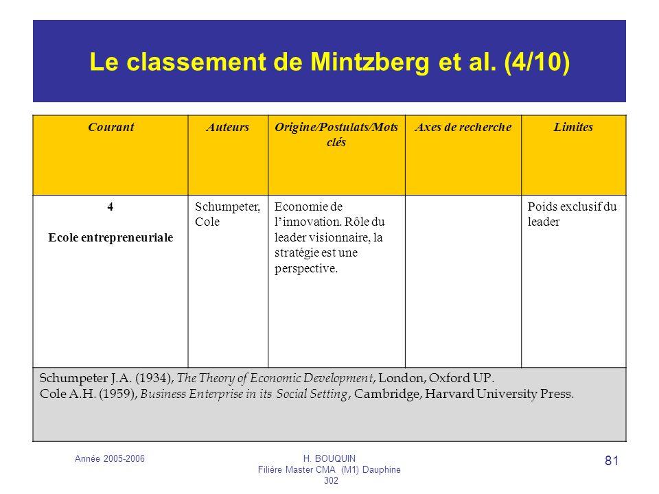 Le classement de Mintzberg et al. (4/10)