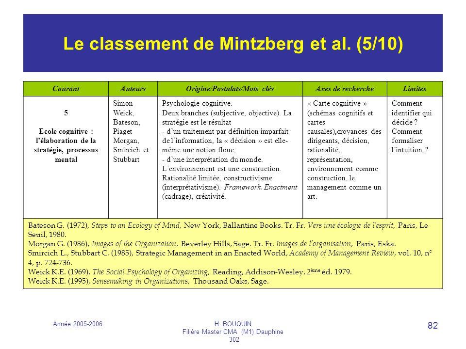 Le classement de Mintzberg et al. (5/10)