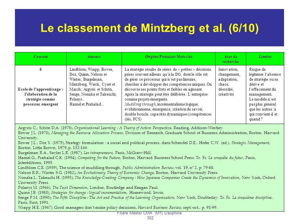 Le classement de Mintzberg et al. (6/10)
