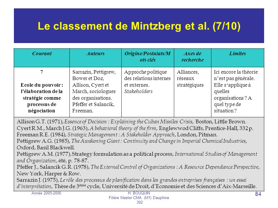 Le classement de Mintzberg et al. (7/10)