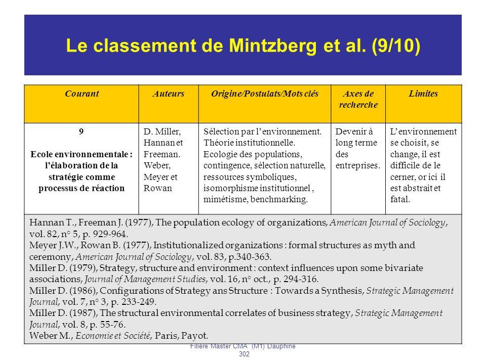 Le classement de Mintzberg et al. (9/10)