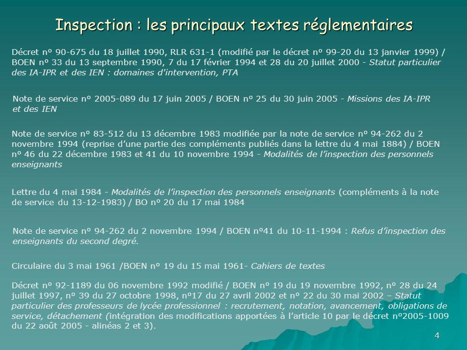 Inspection : les principaux textes réglementaires