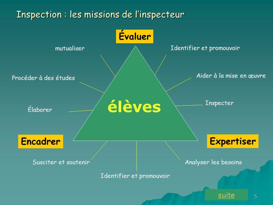 élèves Inspection : les missions de l'inspecteur Évaluer Encadrer