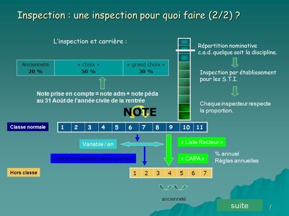 L'inspection et carrière :