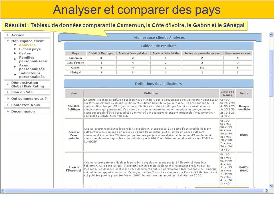 Analyser et comparer des pays